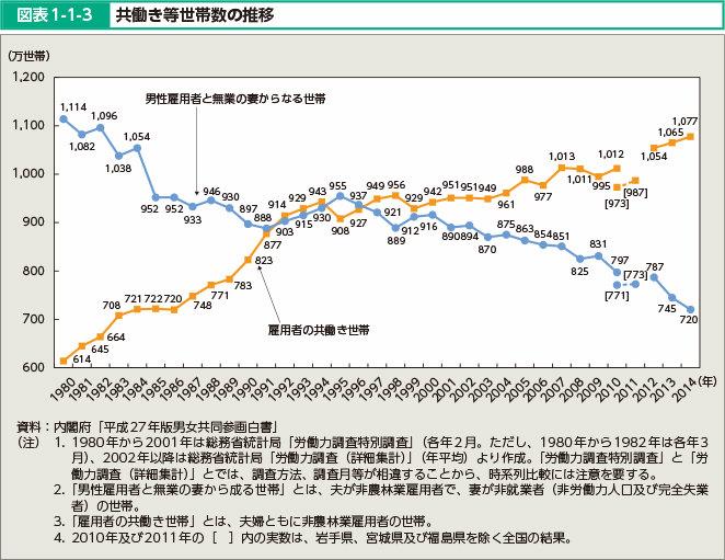 共働き世帯の推移グラフ