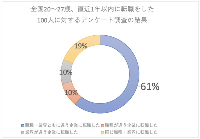 転職を経験した第二新卒100人に行ったアンケート調査のグラフ