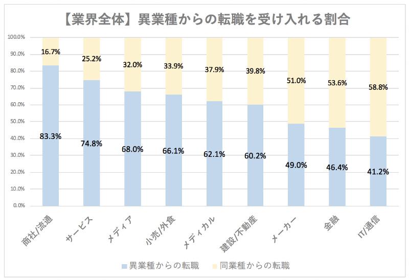 約5,000人のデータを元に異業種転職の実態を集計したグラフ