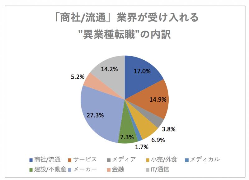 """「商社_流通」業界が受け入れる""""異業種転職""""の内訳"""