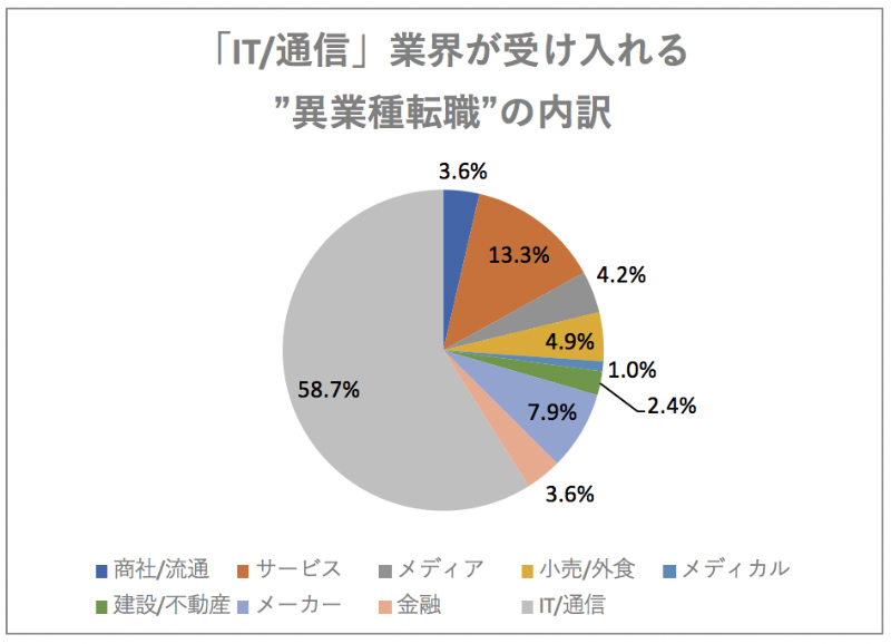"「IT_通信」業界が受け入れる""異業種転職""の内訳"