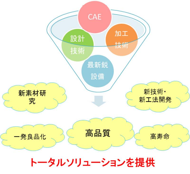 ヤマナカゴーキンの強みを表した図