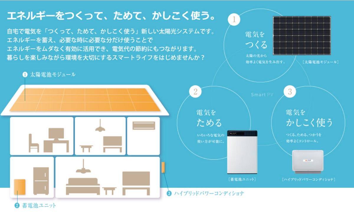 新エネルギー計画株式会社の次世代太陽光発電システム