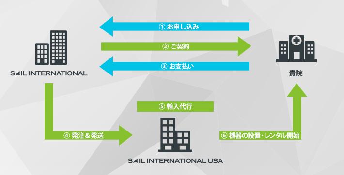 セイルインターナショナル株式会社の輸入代行