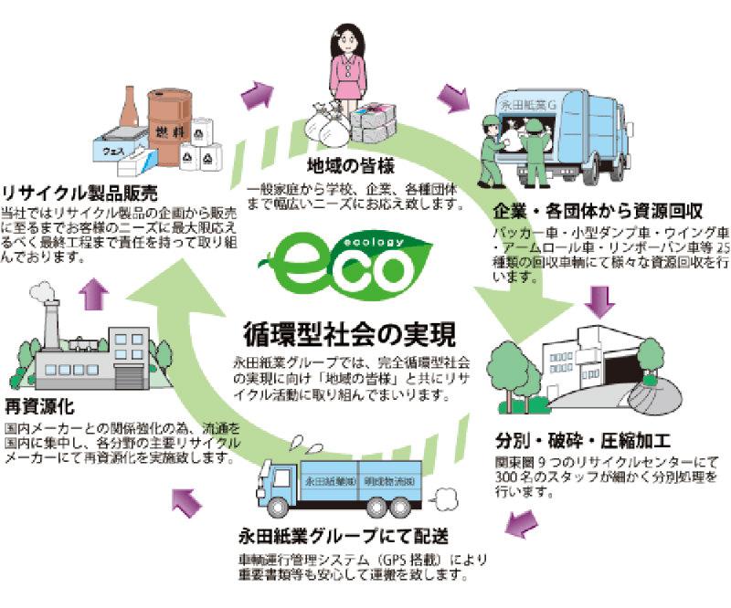永田紙業のリサイクル
