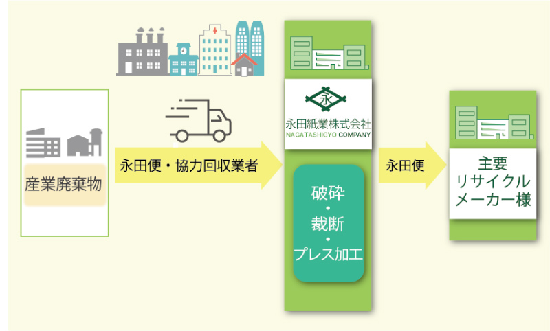 永田紙業の産業廃棄物処理フロー