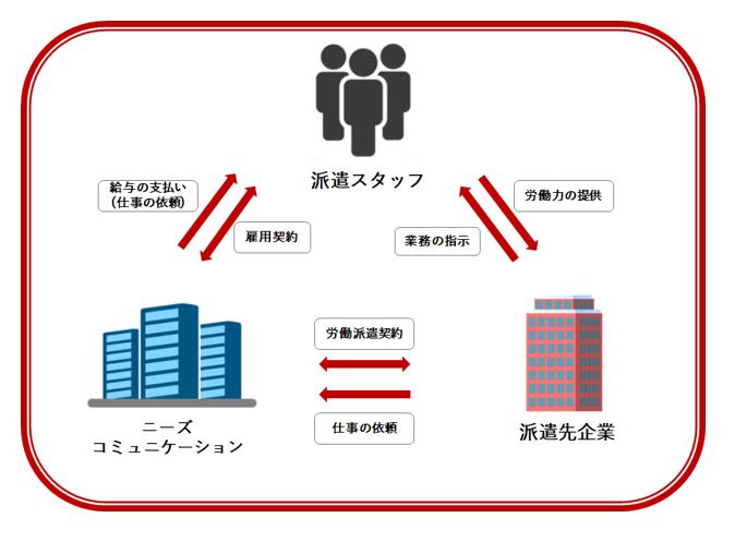 ニーズコミュニケーションの業務説明図