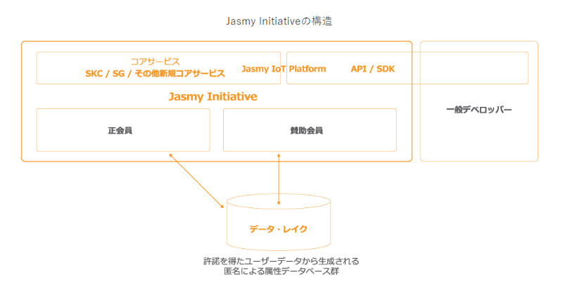 ジャスミーJasmy Initiativeの構図