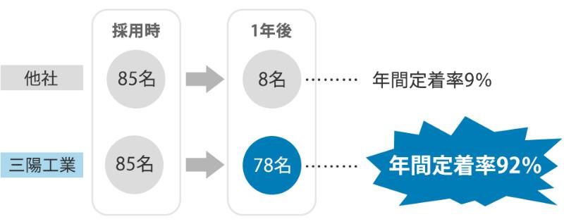 三陽工業株式会社の定着率図