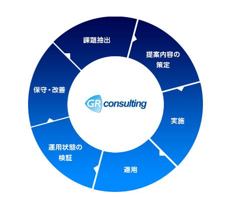 株式会社GRコンサルティングの一貫したサービスを表す図