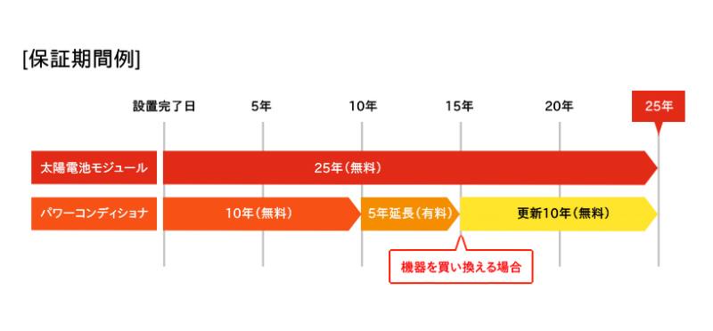 日本エコエネシステムの保証期間例図