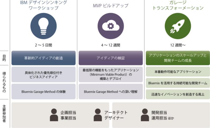 日本IBMの解説図