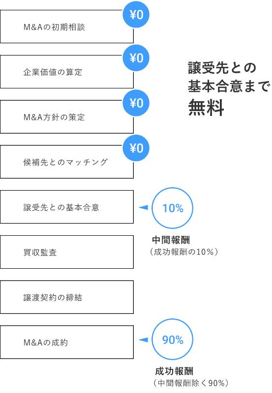 ファンドブックの料金体系
