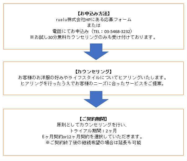 ruelu株式会社への依頼方法