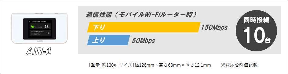 AIR-1通信速度/性能