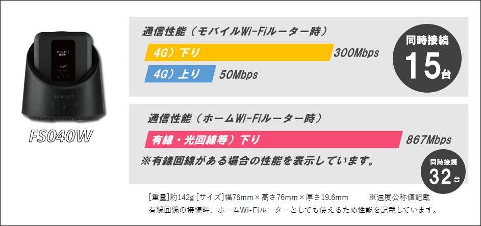 FS040W通信速度/性能