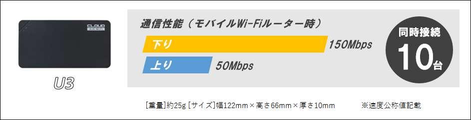 U3通信速度/性能