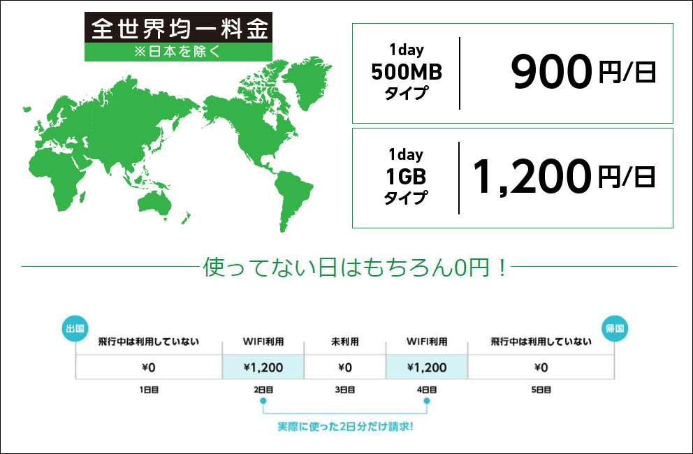 海外での利用料は均一