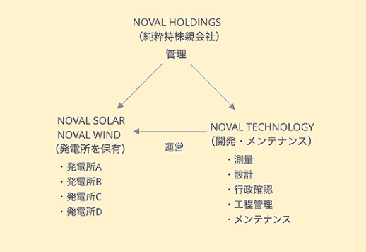 ノーバルホールディングスのグループ会社