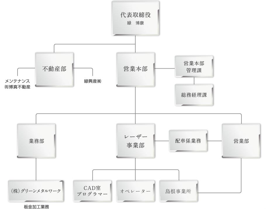 緑鋼材株式会社の組織図