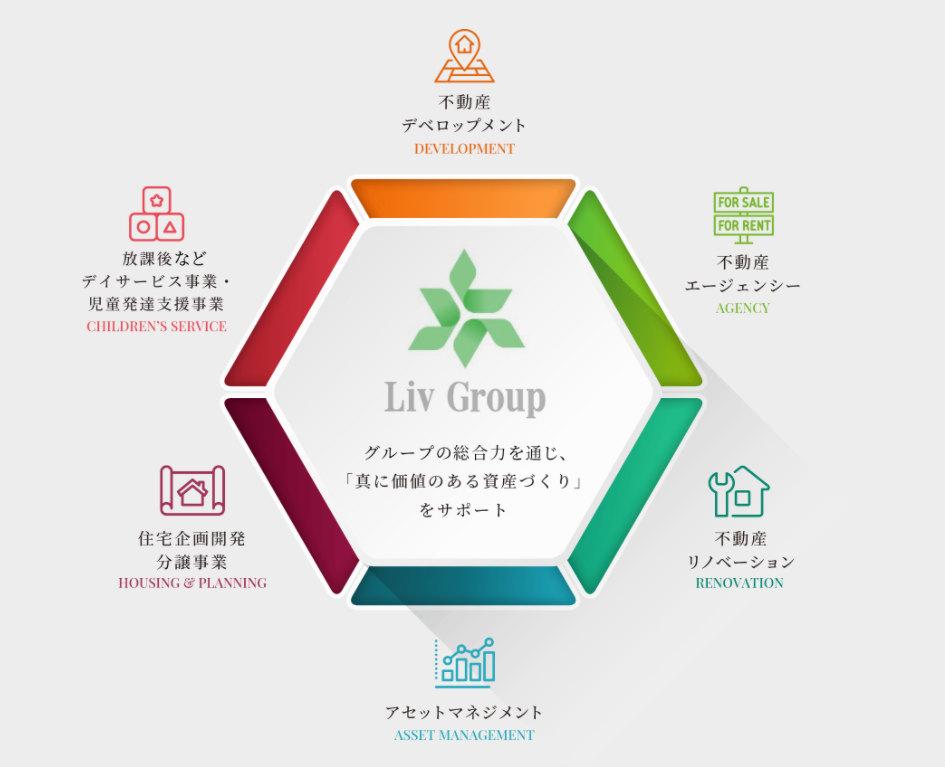 リヴグループの体制