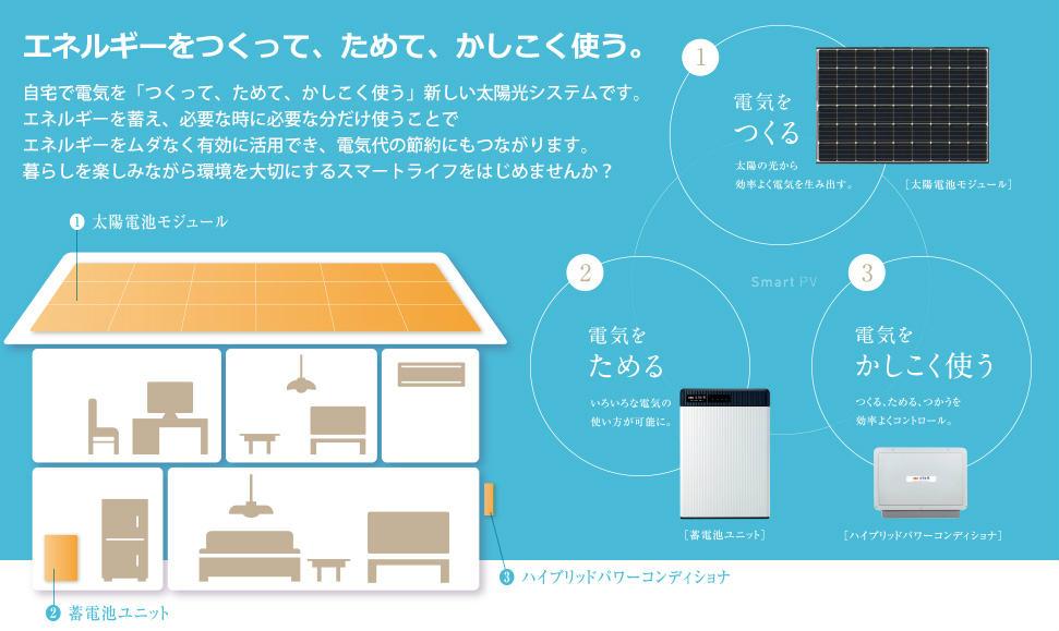 新エネルギー計画株式会社の製品